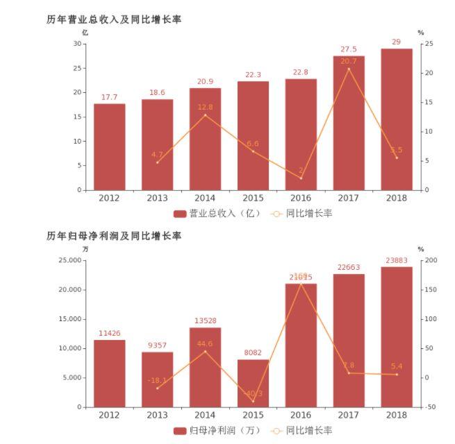 惠达卫浴年报披露:2018年归母净利润稳步增长安阳